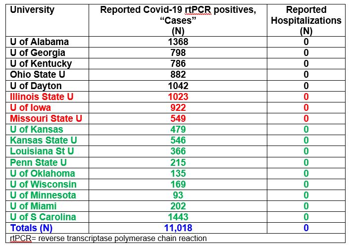 Screenshot-Chart-College-Cases-vs-Hospitalizations