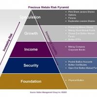 PM Pyramid Bullion Stocks & Trading