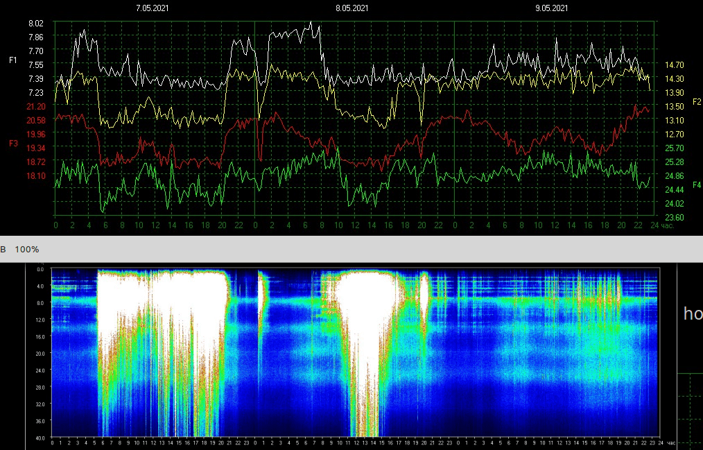 Resonance Frequency combo 5 9 21 1111am