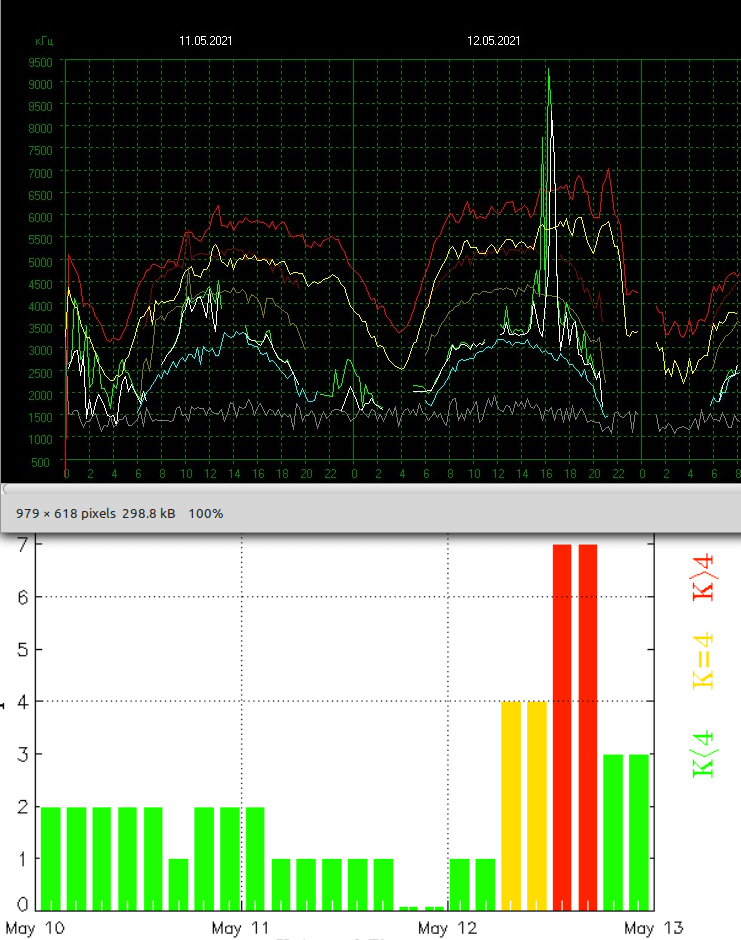 Kp Index aligned Critical Frequencies 5 13 0 hour